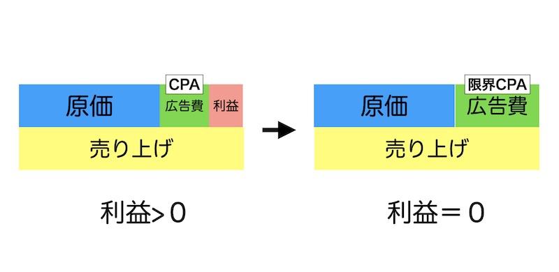 限界CPAの例